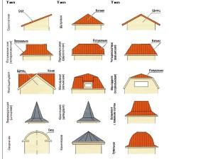 Выбираем крышу для каркасного дома в Ленинградской области
