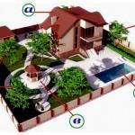Как выбрать участок для строительства загородного дома?